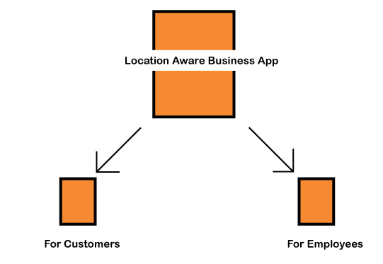 location aware business
